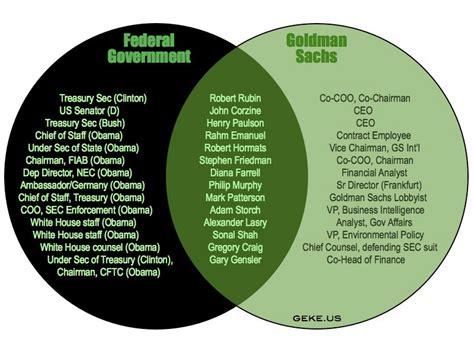 capitalism vs socialism venn diagram the free market versus crony capitalism thinkmarkets