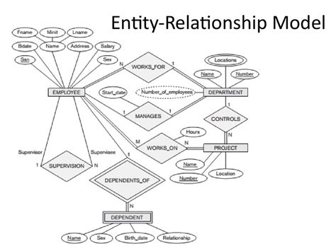 what is the er diagram analysis and design of data systems entity relationship