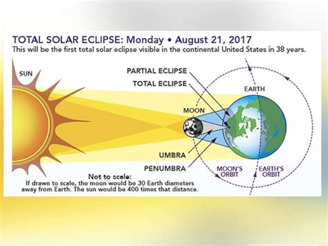 diagram of sun moon and earth photo the diagram shows the earth sun moon geometry of a