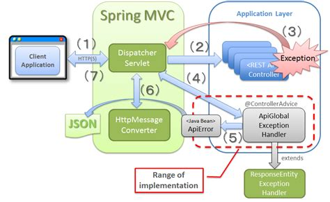 pattern validation in spring mvc 5 16 restful web service terasoluna global framework