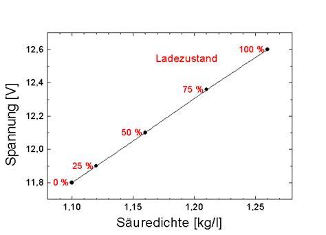 Motorrad Batterie Ruhespannung by Ansmann Alct 6 24 4 Kfz Ladeger 228 T Vielseitiges