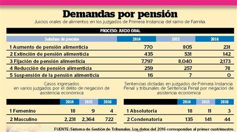 los que cobramos las pension de 7 hijos cobramos los 400 madres acuden a justicia por pensi 243 n alimenticia de sus hijos