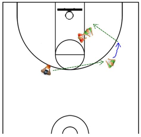 setting drills to do alone passing the basketball post entries made easy