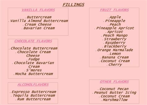 Wedding Cake Fillings by Wedding Cake Flavors And Fillings