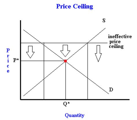 what is a price ceiling exles of binding and non