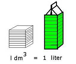 wiskunde 1dm 3 1 liter