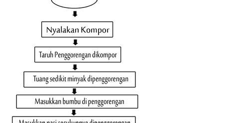 cara membuat flow chart algoritma rooni al flowchart dan algoritma membuat nasi goreng