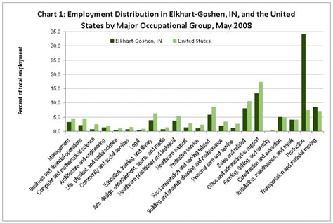 pattern maker jobs usa oes data highlights area focus elkhart goshen in