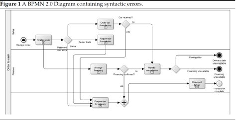 bpmn diagram bpmn diagram 28 images business process diagram www pixshark images bpmn modeling