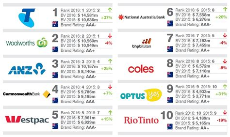 these are australia s 10 most valuable brands in 2016 business insider