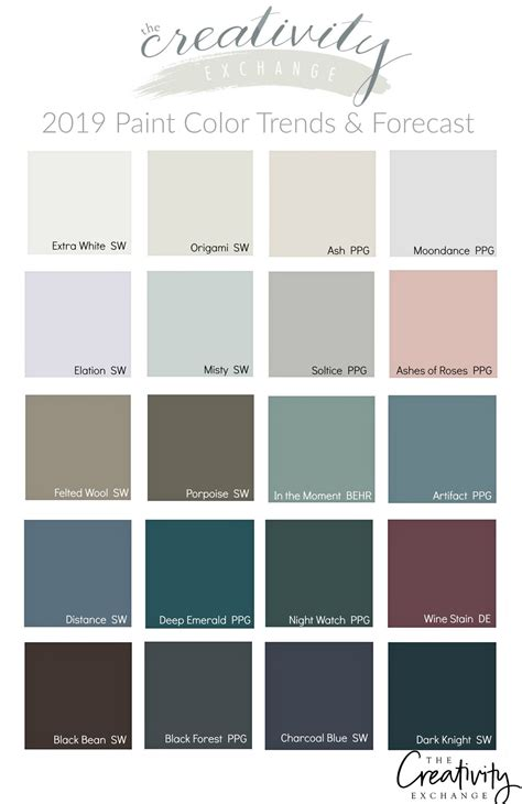 paint color 2019 paint color trends and forecasts