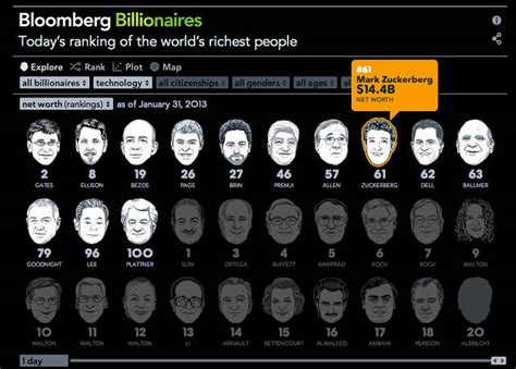 infographic the richest in the world co design business design