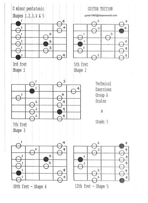 pattern grading notes g minor pentatonic patterns