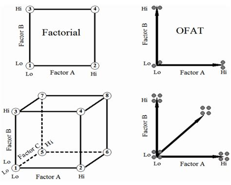 design of experiment single factor experimental design pharmatutor