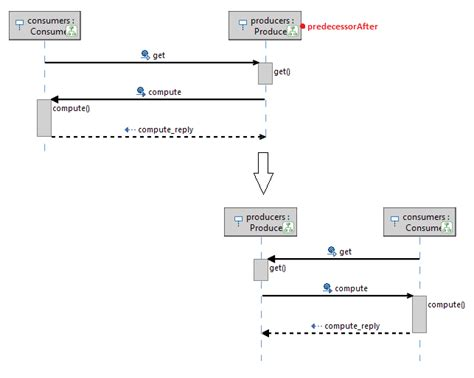 sequence diagram tool eclipse sequence diagrams