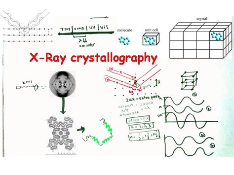 protein x diffraction pattern x crystallography and x diffraction