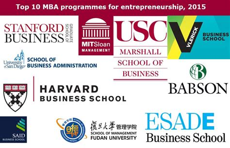 Mba Hr Programs by Top Mba Programs In Entrepreneurship Free