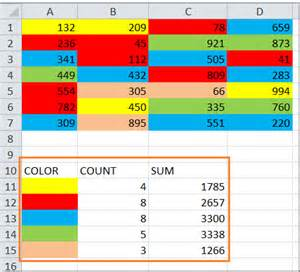 sum by color how to count and sum cells based on background color in excel