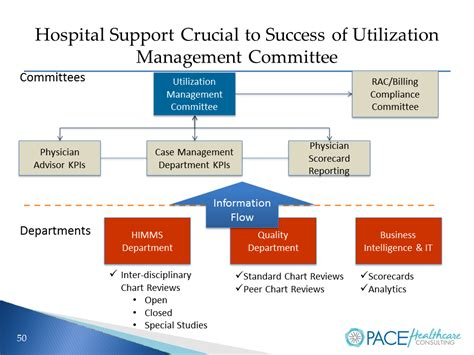 utilization management plan template aa pace obs management webinar replay appeal academy