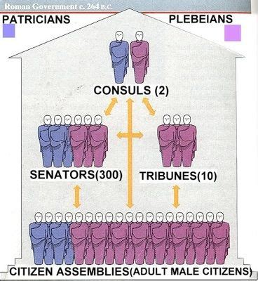 how did rome treat different sections of its conquered territory government this is a chart that represents a democratic