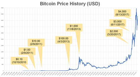 bitcoin first price a historical look at the price of bitcoin bitcoin 2040