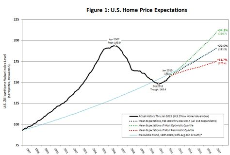 zillow march 2013 home price expectations survey summary