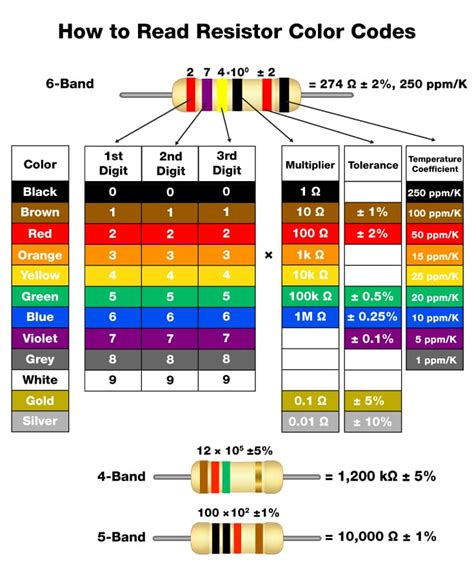 resistor color chart how to read resistor color codes arrow