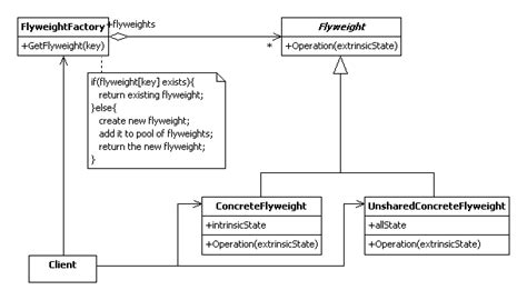flyweight pattern java library the structure of type java pattern uml model