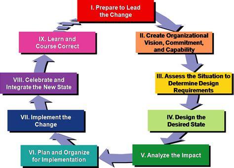 kotter team building welcome change leaders and consultantschange leader s network