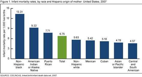 comparitive bar graph of birth rate death rate and mmr products data briefs number 74 september 2011