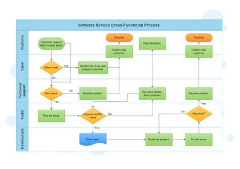 cross functional process map template software service cross functional process free software