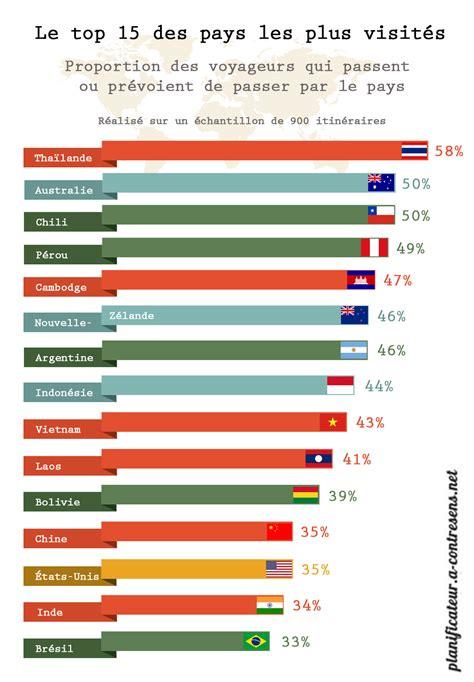 top des sites pligg le top 15 des pays les plus visit 233 s