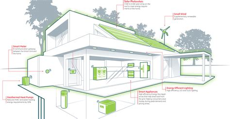 green panel zero energy and energy plus