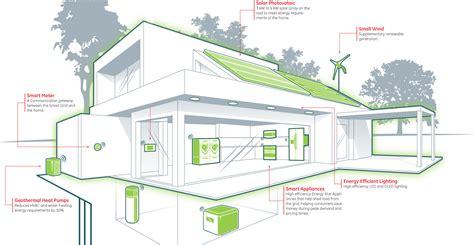Sip Panel Homes Green Panel Zero Energy And Energy Plus