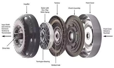 torque converter  engage  disengage  engine  transmission  gear shifting