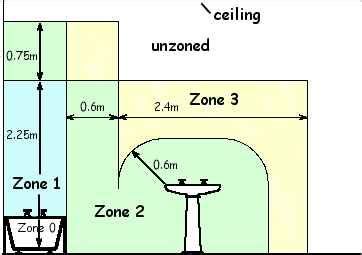 Bathroom Shower Zones Using Electricity In Bathroom Or Shower Room Superseeded