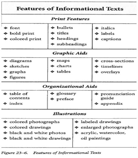 layout features of an information text is there a difference between informational text and