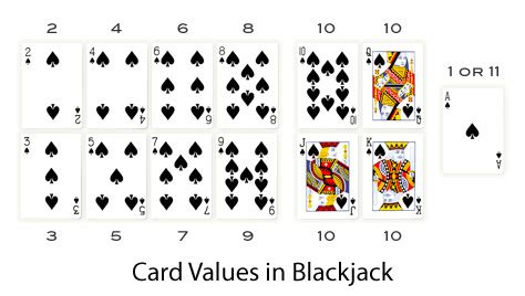How To Win Money In Blackjack - how to play blackjack the 21 card game explained obe net