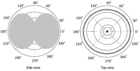 radiation pattern antenna theory antenna theory radiation pattern