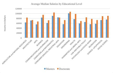 Phd Vs Mba Salaries by Is A Phd Worth It Mba