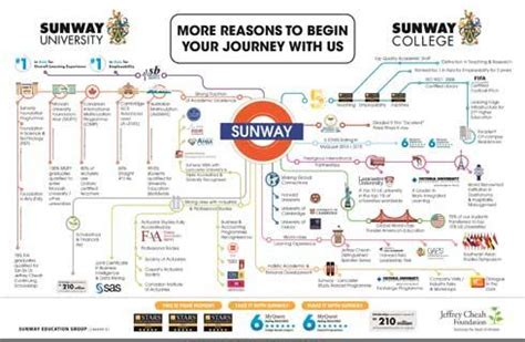 Mba Colleges In Malaysia by Information On Courses Rankings And Reviews Of Sunway