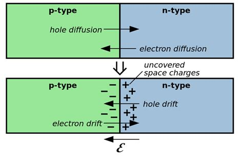 pn junction diode working principle pdf file pn junction diffusion and drift svg wikibooks open books for an open world
