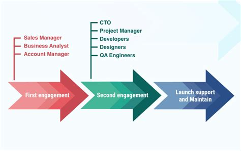 application design team how to form a project team roles responsibilities and