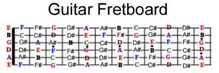 notes on b guitar neck diagram notes free engine image