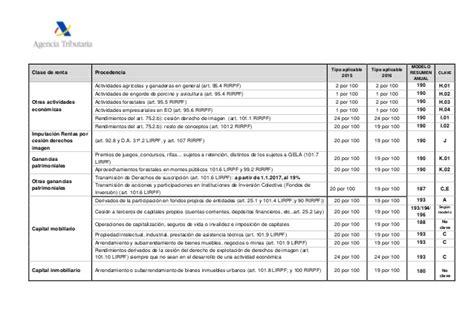 manual irpf 2015 aeat retenciones irpf 2015 2016 cuadro aeat