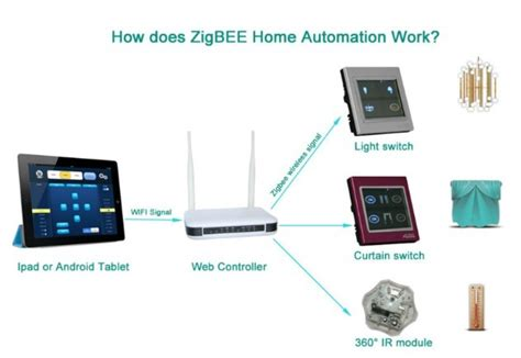 china smart home automation zigbee gateway smart home wifi