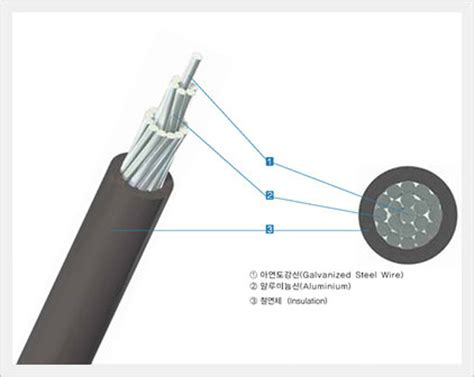 Supplier Seo Ri Maxy By Rinaya aluminum conductor steel reinforced xlpe insulated wire id