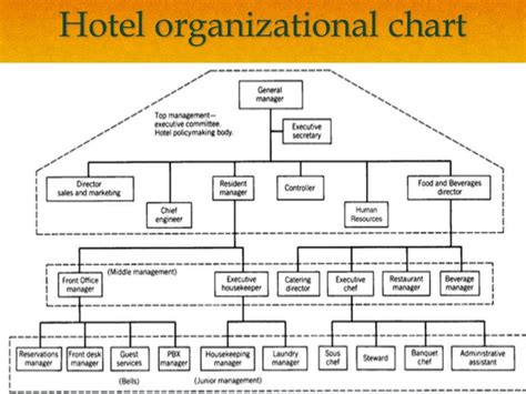 hotel organizational chart template food and beverage service ppt