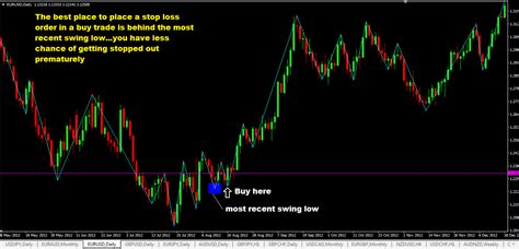 swing trading stop loss stop loss order and the only 2 best places to place it
