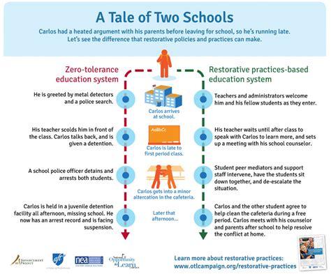Resume Samples For Teens by More Educators Adopting Restorative Discipline Practices